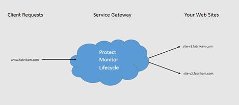 Gateway[1]